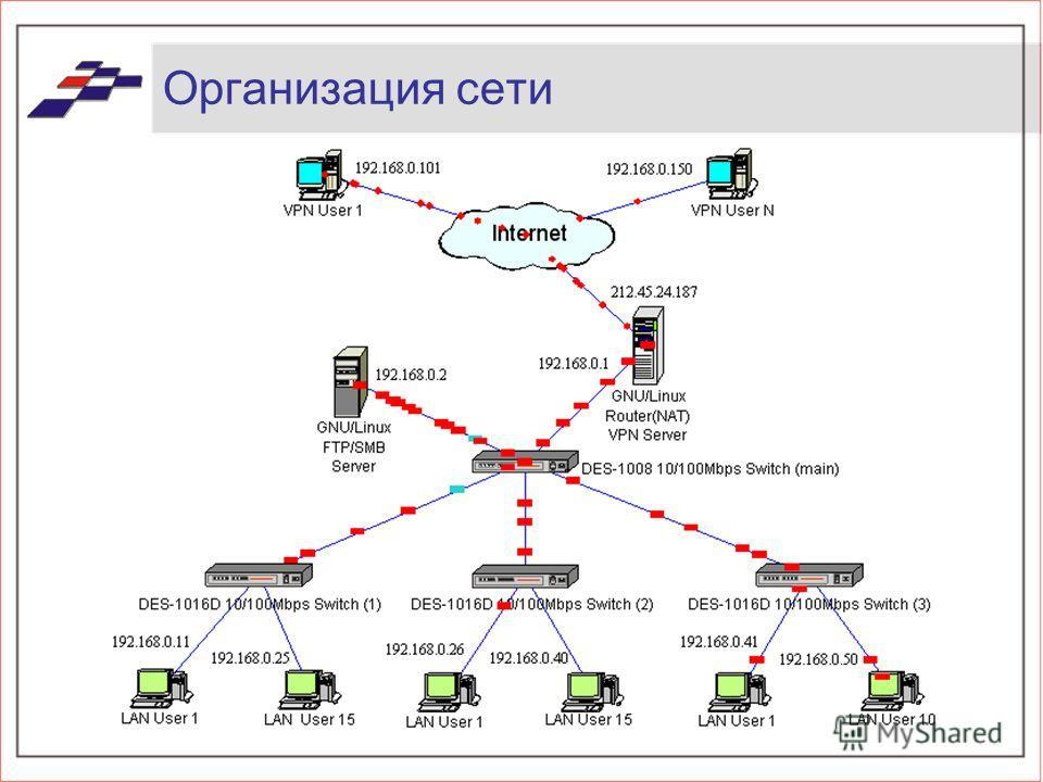 Организация сети