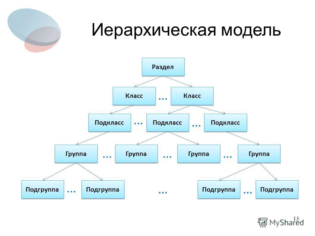 13 Иерархическая модель Раздел Подкласс Группа Подгруппа Класс … … … … ……… … …