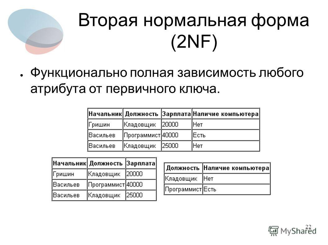 22 Вторая нормальная форма (2NF) Функционально полная зависимость любого атрибута от первичного ключа.