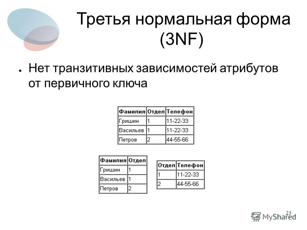 23 Третья нормальная форма (3NF) Нет транзитивных зависимостей атрибутов от первичного ключа
