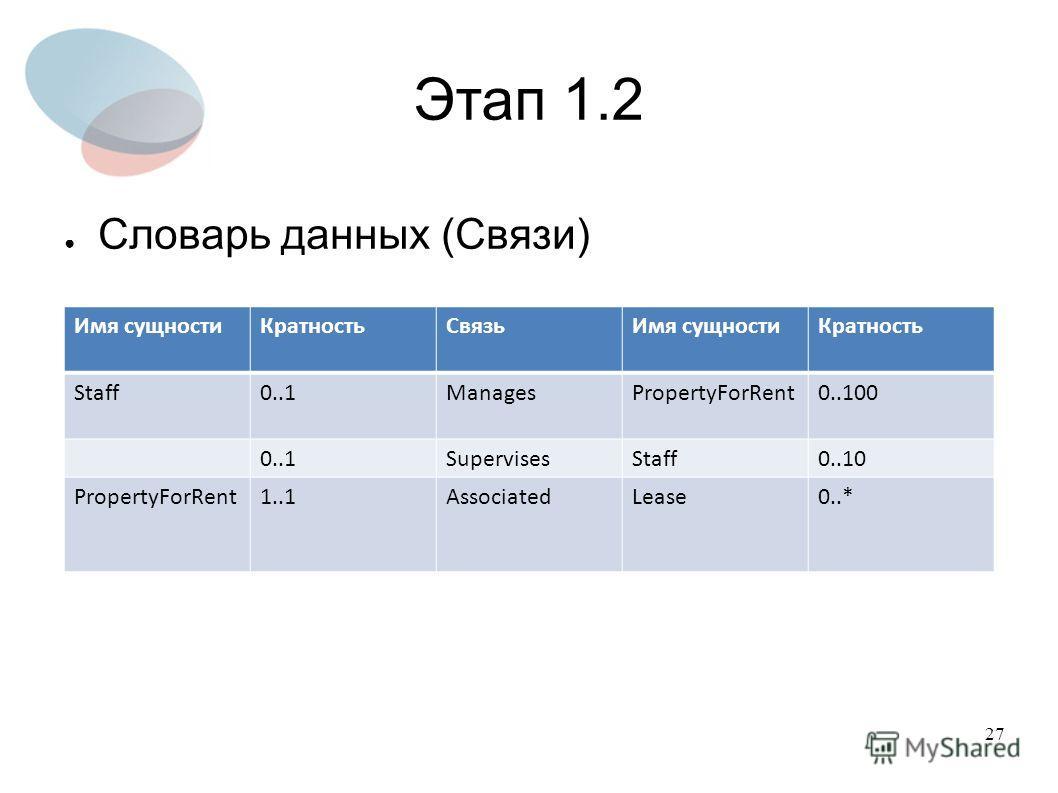27 Этап 1.2 Словарь данных (Связи) Имя сущностиКратностьСвязьИмя сущностиКратность Staff0..1ManagesPropertyForRent0..100 0..1SupervisesStaff0..10 PropertyForRent1..1AssociatedLease0..*