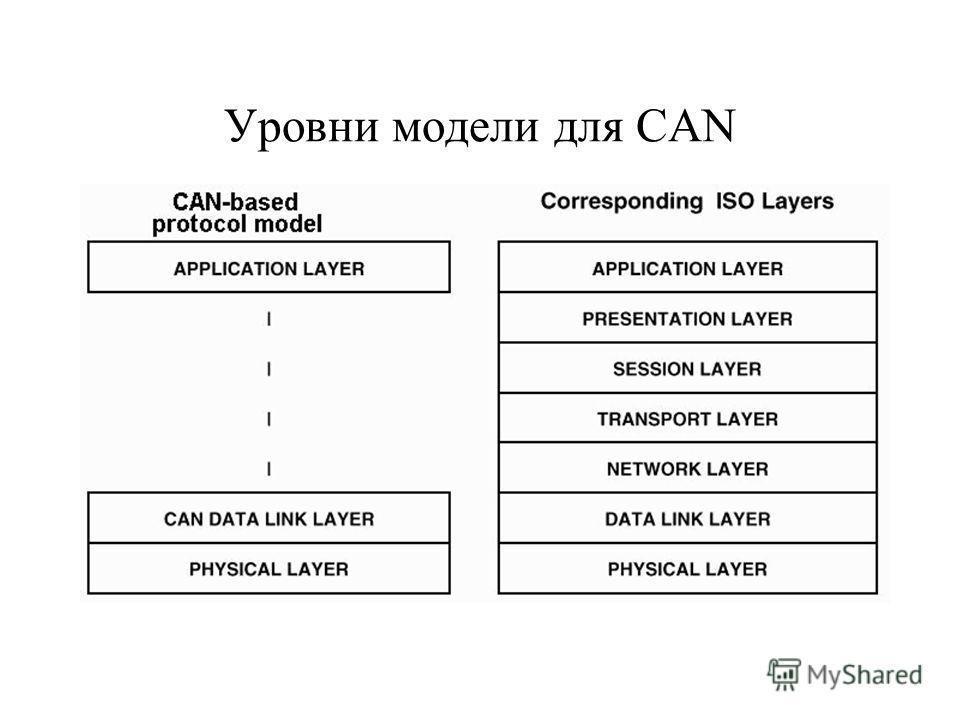 Уровни модели для CAN