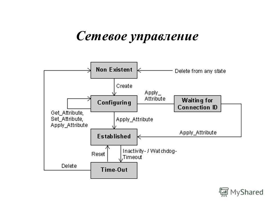 Сетевое управление
