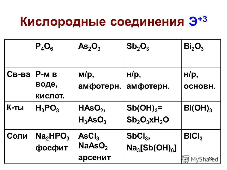 13 Кислородные соединения Э +3 P4O6P4O6 As 2 O 3 Sb 2 O 3 Bi 2 O 3 Св-ваР-м в воде, кислот. м/р, амфотерн. н/р, амфотерн. н/р, основн. К-ты H 3 PO 3 HAsO 2, H 3 AsO 3 Sb(OH) 3 = Sb 2 O 3 xH 2 O Bi(OH) 3 СолиNa 2 HPO 3 фосфит AsCl 3 NaAsO 2 арсенит Sb