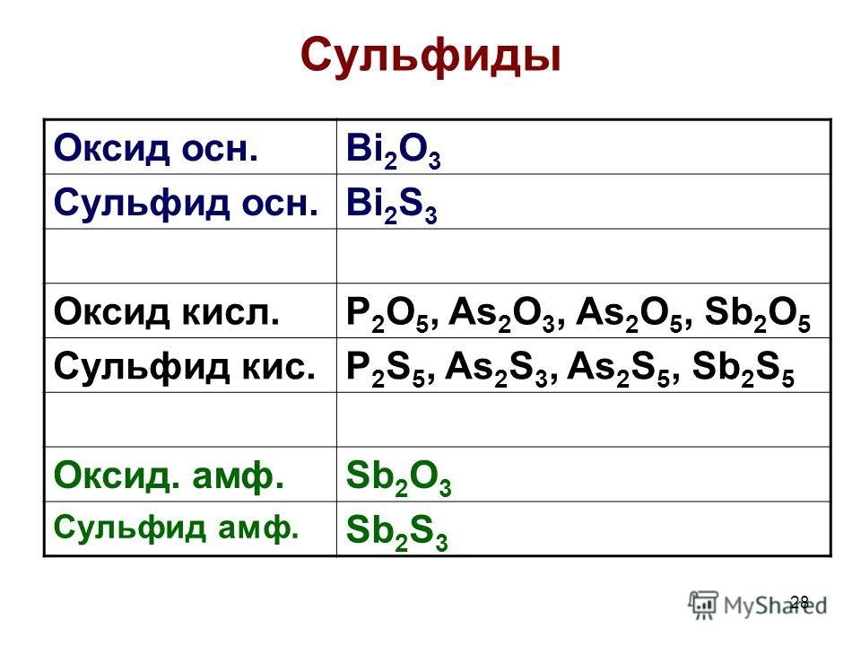 28 Сульфиды Оксид осн.Bi 2 O 3 Сульфид осн.Bi 2 S 3 Оксид кисл.P 2 O 5, As 2 O 3, As 2 O 5, Sb 2 O 5 Сульфид кис.P 2 S 5, As 2 S 3, As 2 S 5, Sb 2 S 5 Оксид. амф.Sb 2 O 3 Сульфид амф. Sb 2 S 3