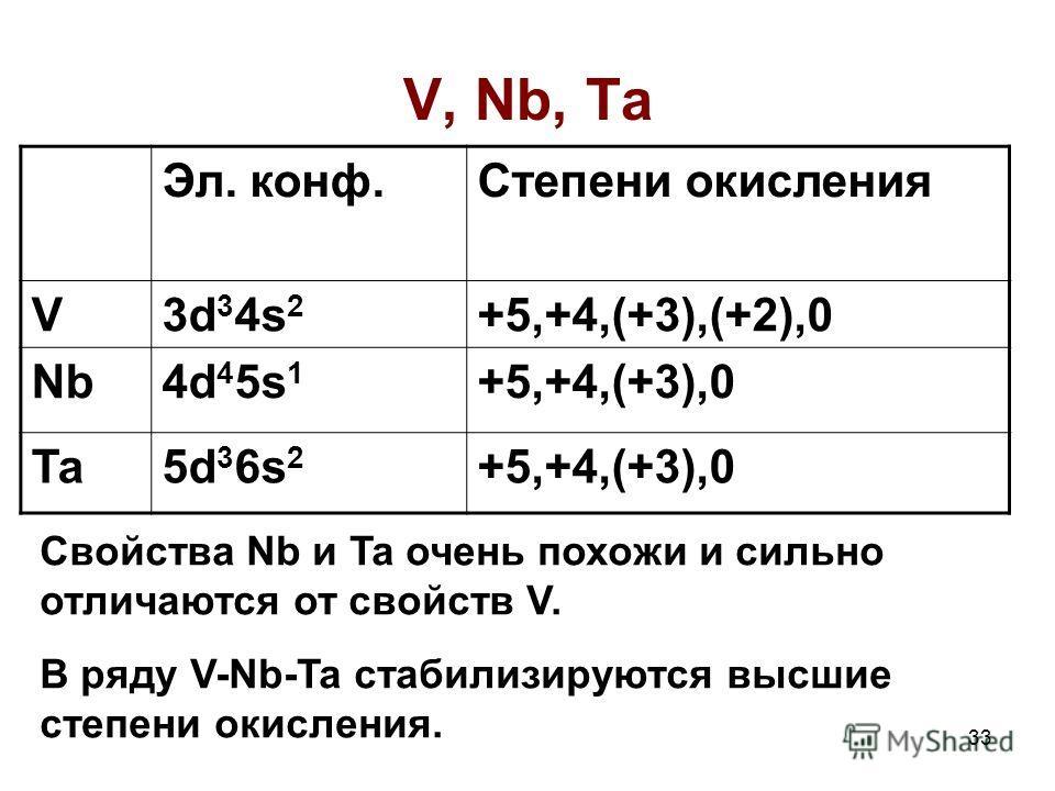33 V, Nb, Ta Эл. конф.Степени окисления V3d 3 4s 2 +5,+4,(+3),(+2),0 Nb4d 4 5s 1 +5,+4,(+3),0 Ta5d 3 6s 2 +5,+4,(+3),0 Свойства Nb и Ta очень похожи и сильно отличаются от свойств V. В ряду V-Nb-Ta стабилизируются высшие степени окисления.