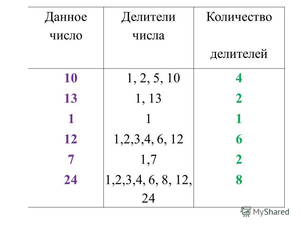 Давайте назовём все делители чисел: а) 10; б) 13; в) 1; г) 12; д) 7, е) 24. Сколько делителей имеет каждое число?