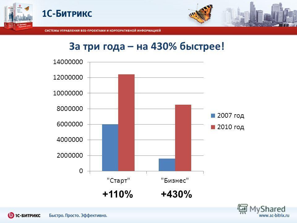 За три года – на 430% быстрее! +110%+430%