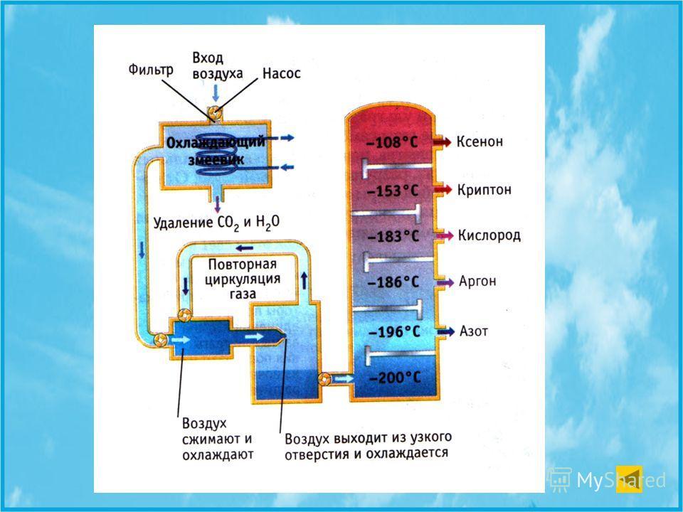 Выделение газов из воздуха При охлаждении из воздуха выделяют воду и углекислый газ. При -200°С воздух сжижается. Затем сжиженный воздух постепенно нагревают. При этом сжиженные компоненты, имеющие разные точки кипения, один за другим испаряются. фра