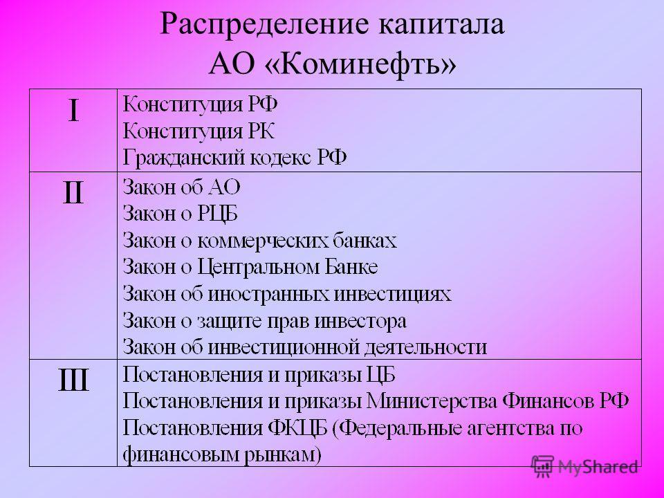 Распределение капитала АО «Коминефть»