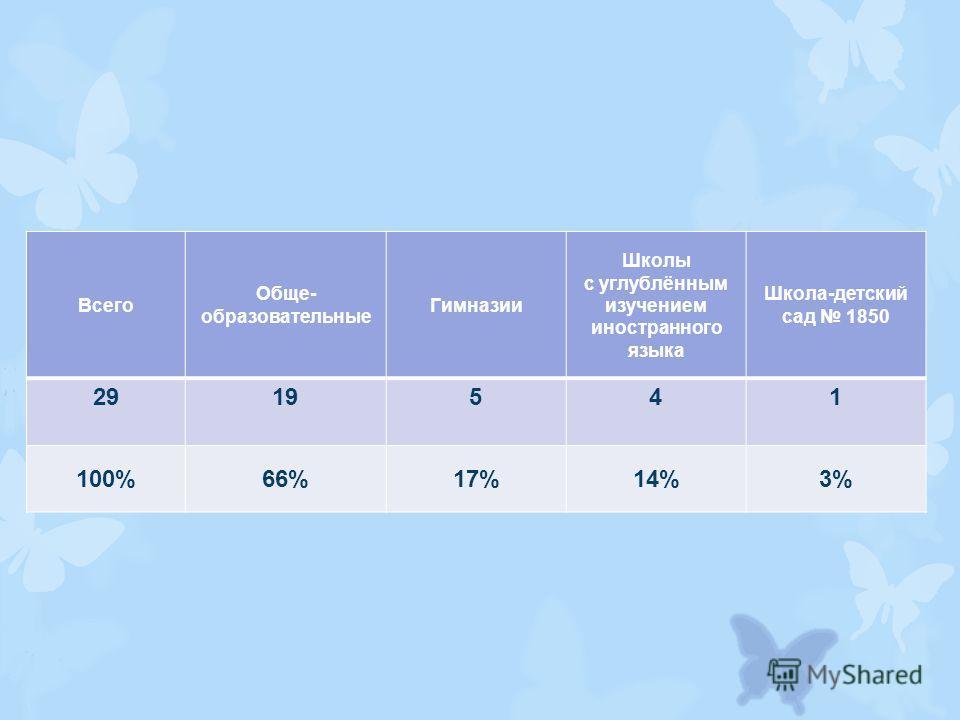 Всего Обще- образовательные Гимназии Школы с углублённым изучением иностранного языка Школа-детский сад 1850 2919541 100%66%17%14%3%