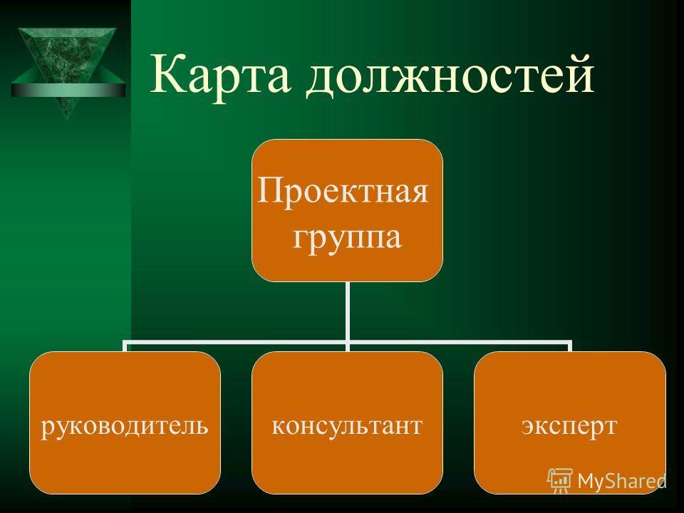 Карта должностей Проектная группа руководительконсультантэксперт