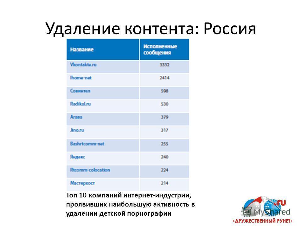 Удаление контента: Россия Топ 10 компаний интернет-индустрии, проявивших наибольшую активность в удалении детской порнографии