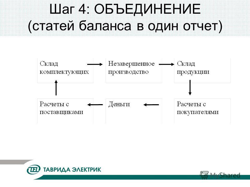 Шаг 4: ОБЪЕДИНЕНИЕ (статей баланса в один отчет)