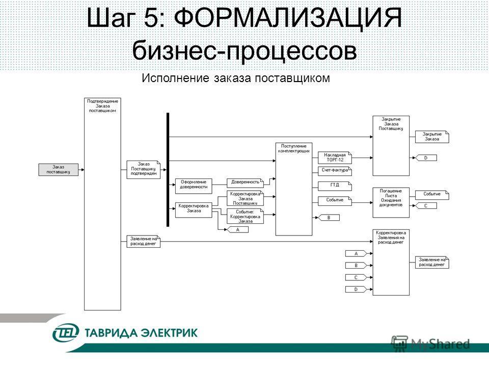 Шаг 5: ФОРМАЛИЗАЦИЯ бизнес-процессов Исполнение заказа поставщиком