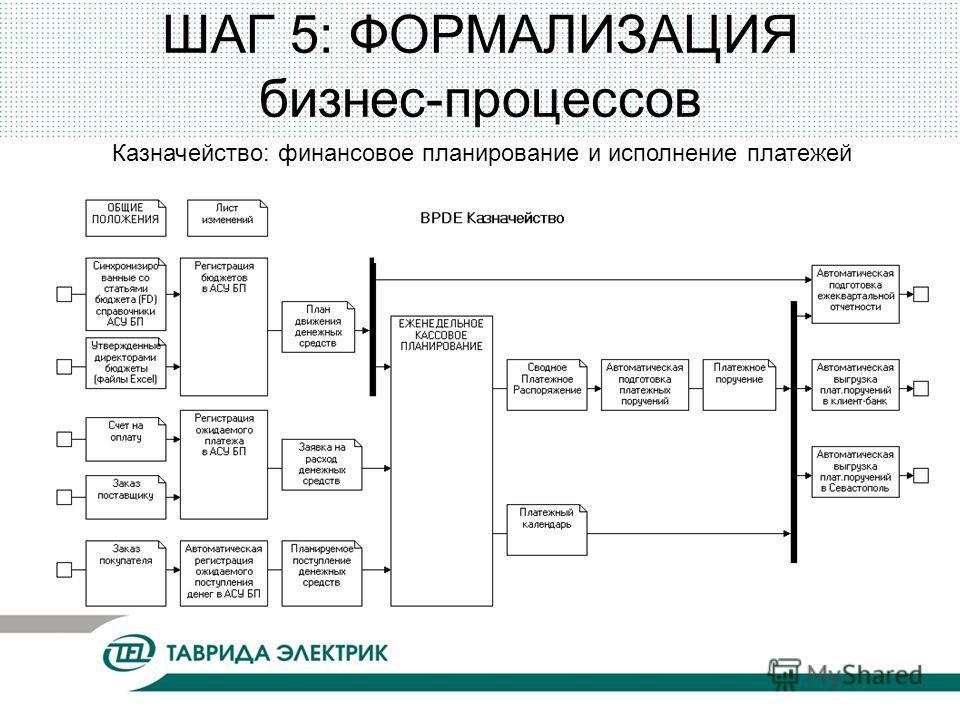 ШАГ 5: ФОРМАЛИЗАЦИЯ бизнес-процессов Казначейство: финансовое планирование и исполнение платежей