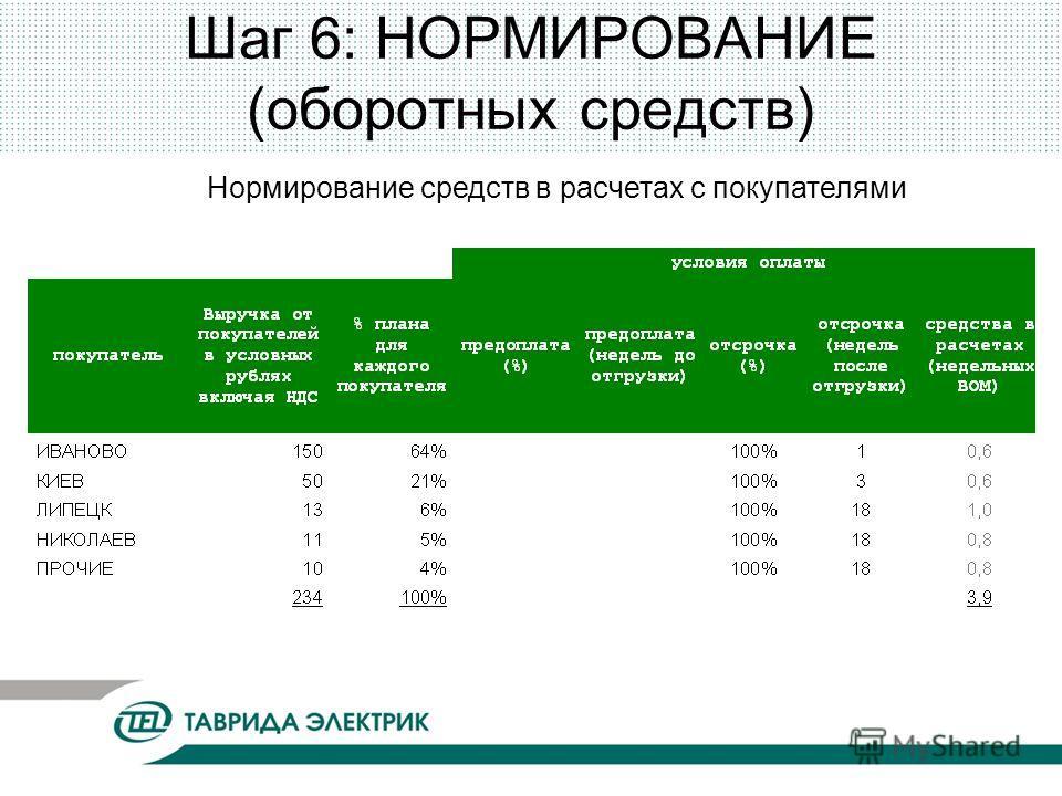 Шаг 6: НОРМИРОВАНИЕ (оборотных средств) Нормирование средств в расчетах с покупателями