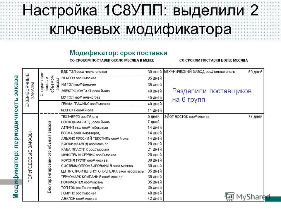 Настройка 1С8УПП: выделили 2 ключевых модификатора Модификатор: периодичность заказа Модификатор: срок поставки Разделили поставщиков на 6 групп