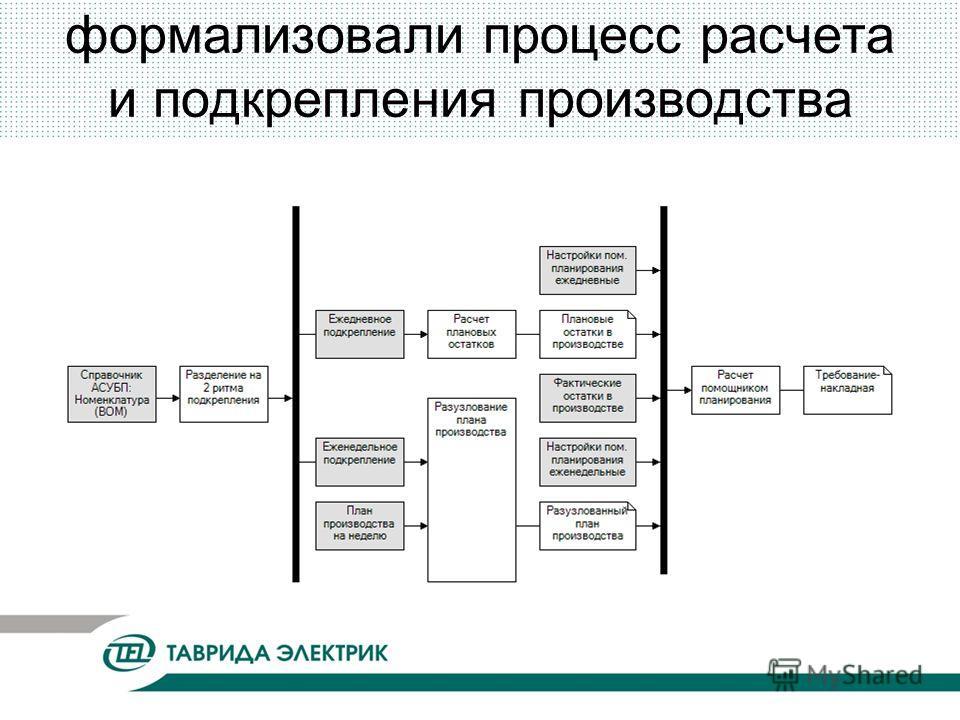 формализовали процесс расчета и подкрепления производства