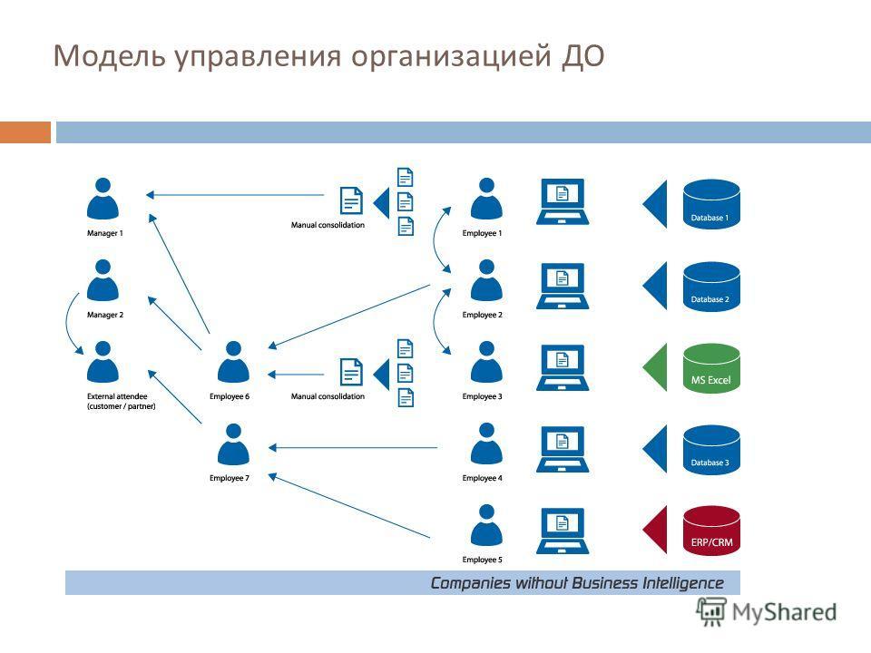 Модель управления организацией ДО