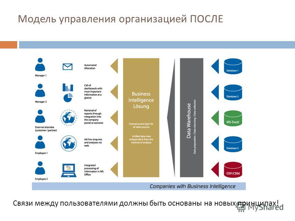 Модель управления организацией ПОСЛЕ Связи между пользователями должны быть основаны на новых принципах!