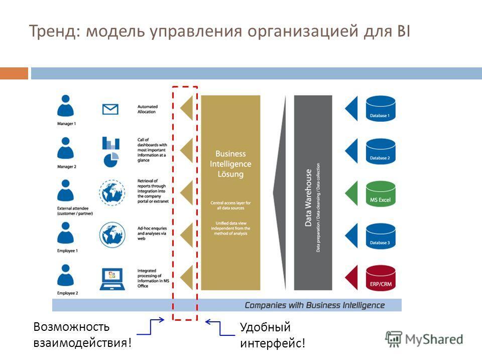 Тренд : модель управления организацией для BI Возможность взаимодействия! Удобный интерфейс!