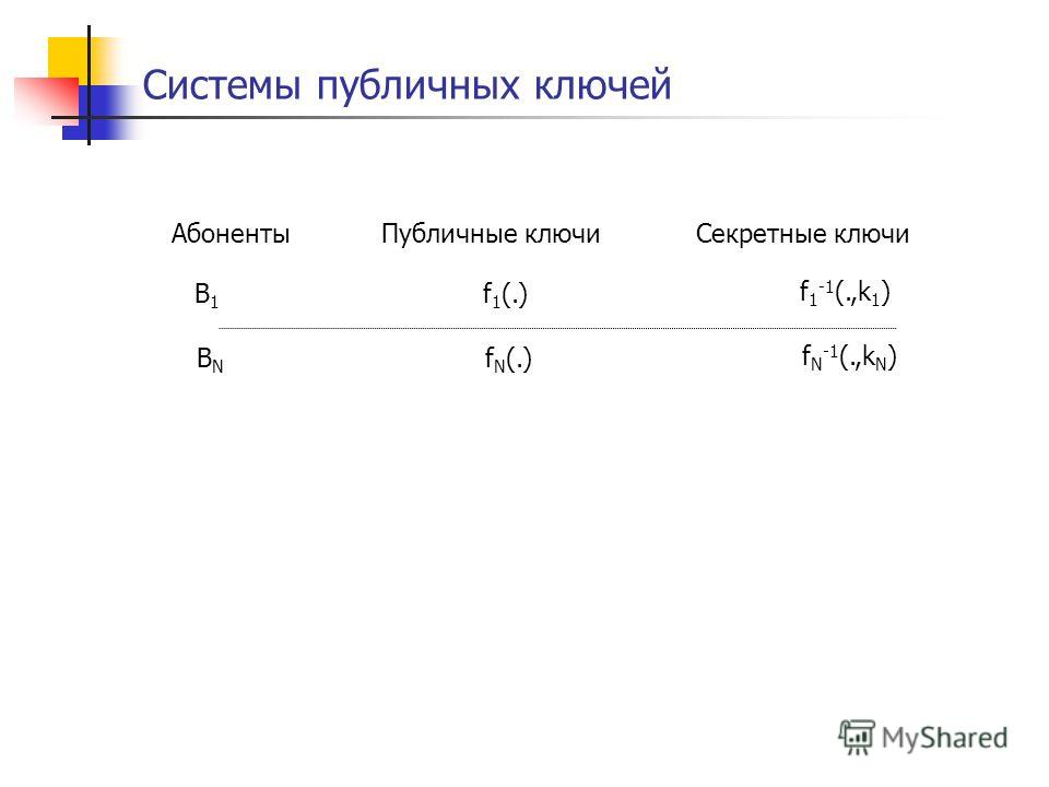 Системы публичных ключей АбонентыПубличные ключиСекретные ключи B1B1 BNBN f 1 (.) f N (.) f 1 -1 (.,k 1 ) f N -1 (.,k N )