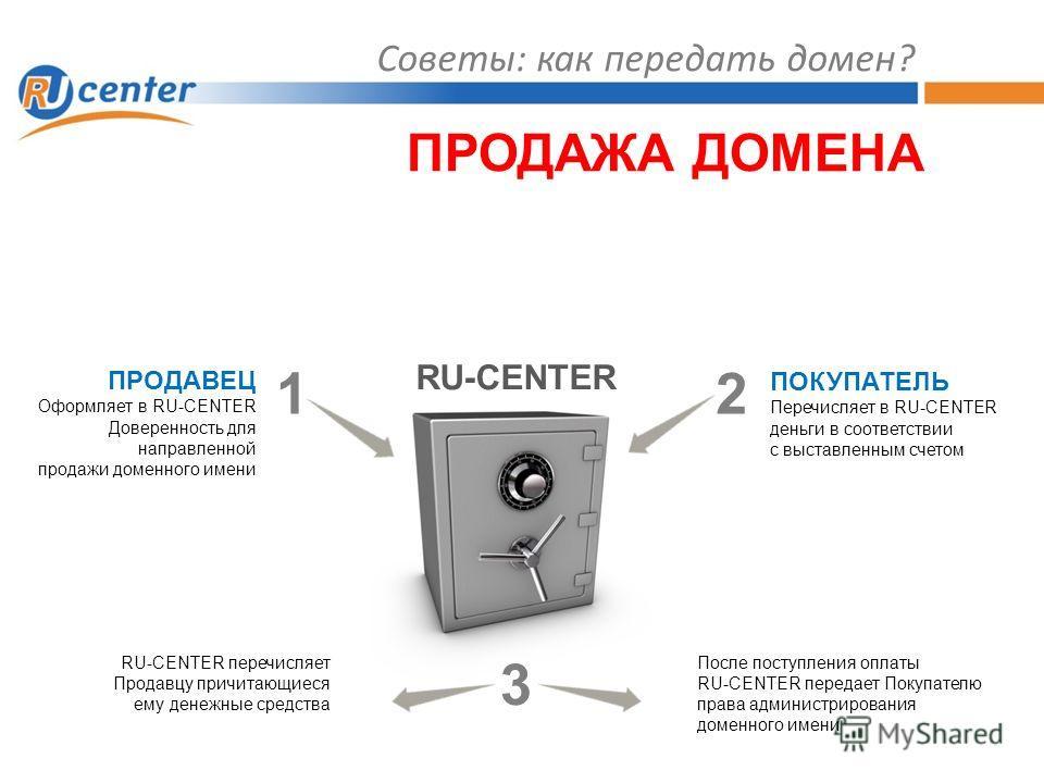 Советы: как передать домен? ПРОДАЖА ДОМЕНА RU-CENTER ПРОДАВЕЦ Оформляет в RU-CENTER Доверенность для направленной продажи доменного имени ПОКУПАТЕЛЬ Перечисляет в RU-CENTER деньги в соответствии с выставленным счетом RU-CENTER перечисляет Продавцу пр