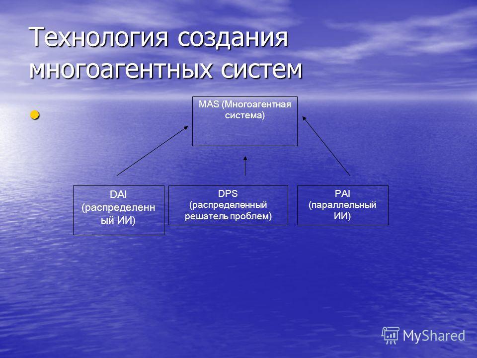 Технология создания многоагентных систем MAS (Многоагентная система) DAI (распределенн ый ИИ) DPS (распределенный решатель проблем) PAI (параллельный ИИ)