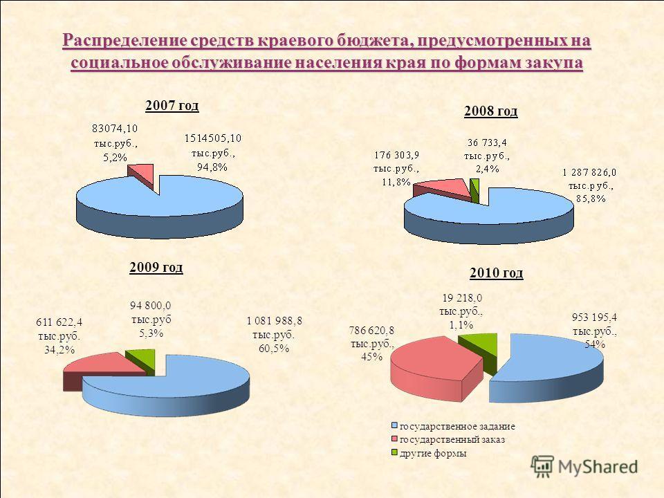 2008 год 2009 год 2010 год Распределение средств краевого бюджета, предусмотренных на социальное обслуживание населения края по формам закупа 2007 год