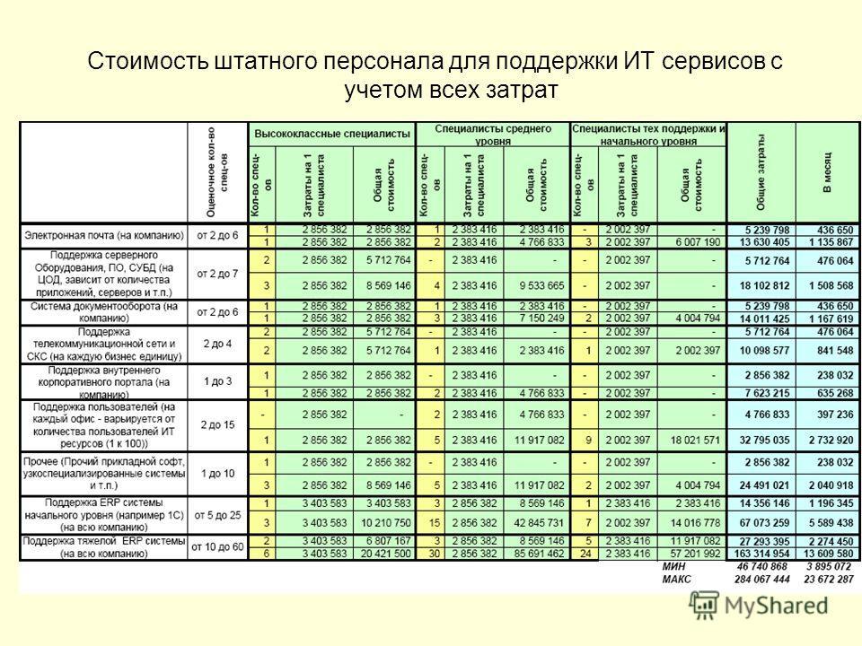 Стоимость штатного персонала для поддержки ИТ сервисов с учетом всех затрат