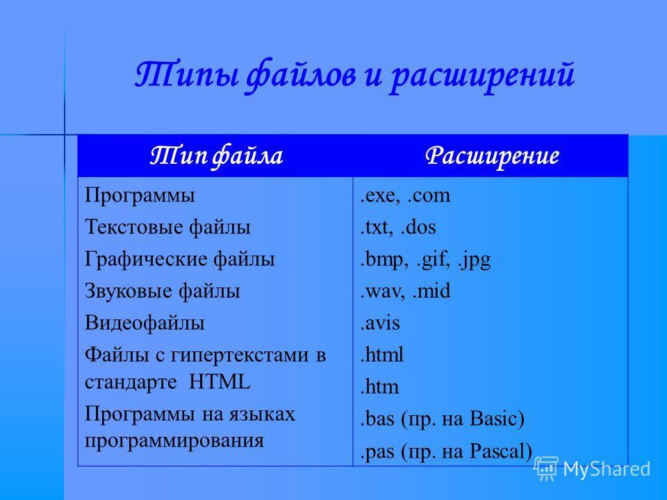 Типы файлов и расширений Тип файлаРасширение Программы Текстовые файлы Графические файлы Звуковые файлы Видеофайлы Файлы с гипертекстами в стандарте HTML Программы на языках программирования.exe,.com.txt,.dos.bmp,.gif,.jpg.wav,.mid.avis.html.htm.bas