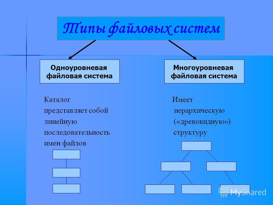 Каталог Имеет представляет собой иерархическую линейную («древовидную») последовательность структуру имен файлов Типы файловых систем Одноуровневая файловая система Многоуровневая файловая система