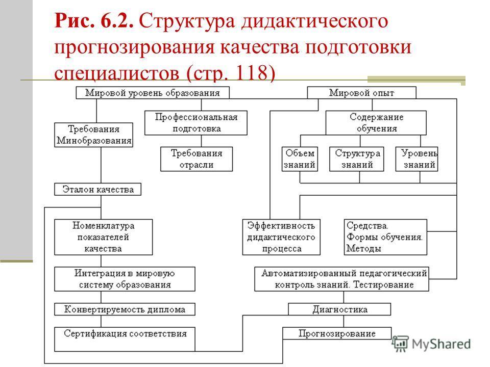 Рис. 6.2. Структура дидактического прогнозирования качества подготовки специалистов (стр. 118)