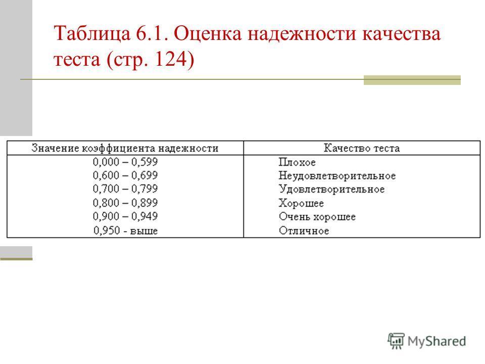 Таблица 6.1. Оценка надежности качества теста (стр. 124)