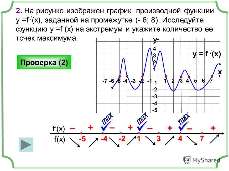 2. На рисунке изображен график производной функции у =f / (x), заданной на промежутке (- 6; 8). Исследуйте функцию у =f (x) на экстремум и укажите количество ее точек максимума. Проверка (2) f(x) f / (x) y = f / (x) 1 2 3 4 5 6 7 -7 -6 -5 -4 -3 -2 -1