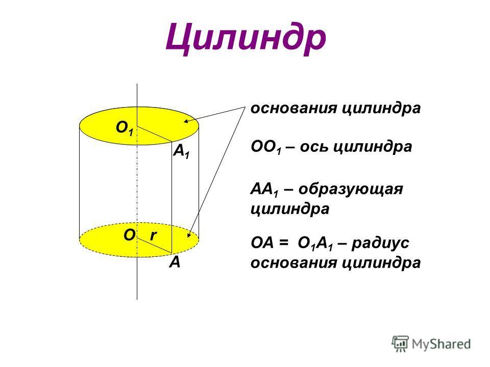 Цилиндр О О1О1 А А1А1 r основания цилиндра АА 1 – образующая цилиндра ОО 1 – ось цилиндра ОА = О 1 А 1 – радиус основания цилиндра