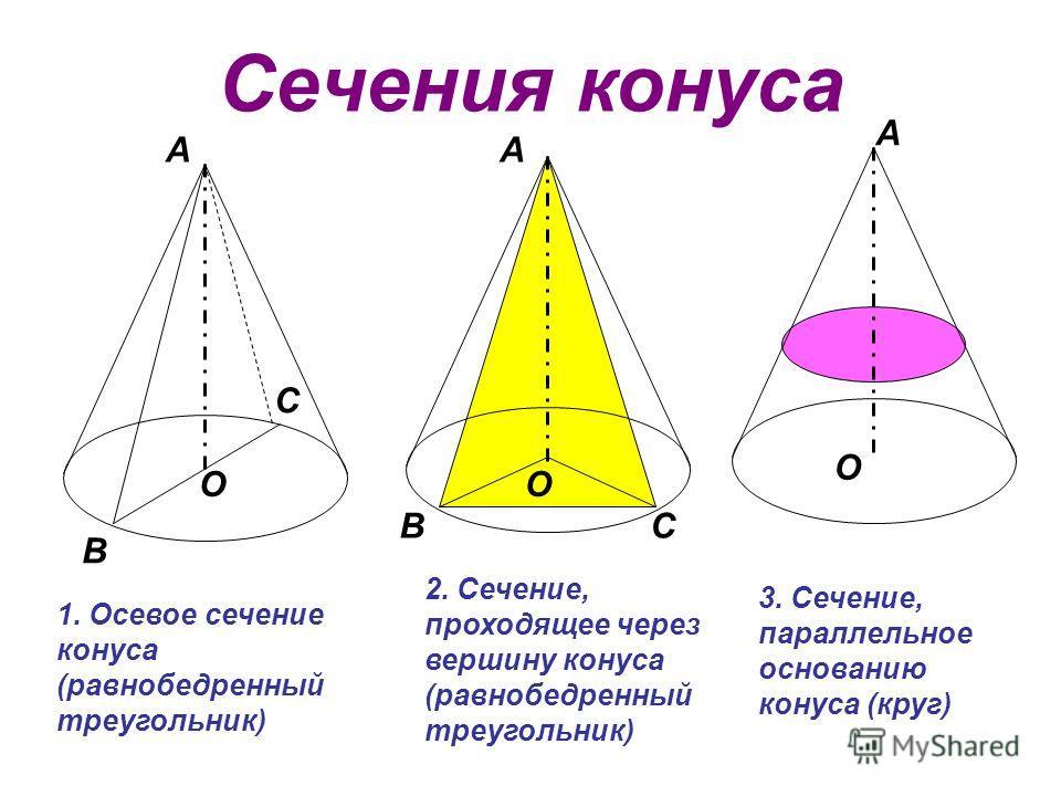 Сечения конуса А В С О А ВС О А О 2. Сечение, проходящее через вершину конуса (равнобедренный треугольник) 1. Осевое сечение конуса (равнобедренный треугольник) 3. Сечение, параллельное основанию конуса (круг)