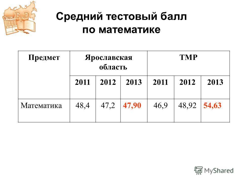 Средний тестовый балл по математике ПредметЯрославская область ТМР 201120122013201120122013 Математика48,447,247,9046,948,9254,63