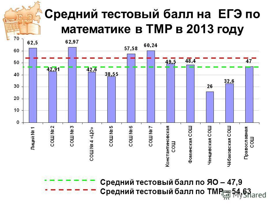 Средний тестовый балл по ЯО – 47,9 Средний тестовый балл по ТМР – 54,63 Средний тестовый балл на ЕГЭ по математике в ТМР в 2013 году