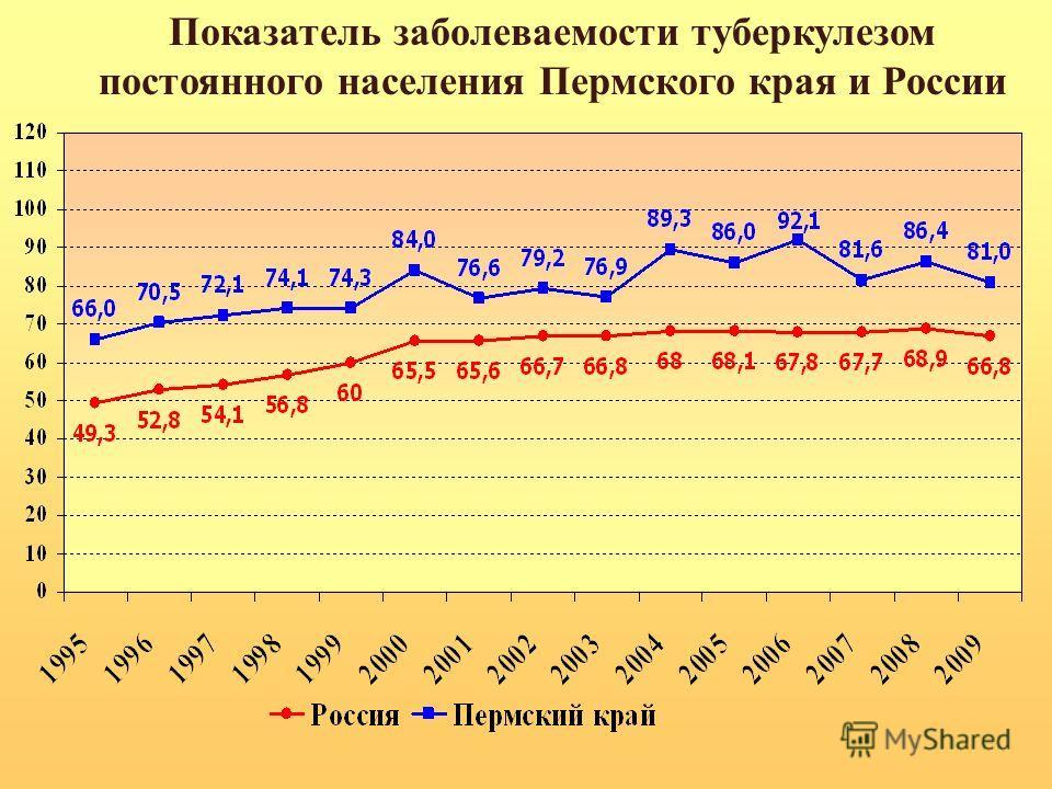 Показатель заболеваемости туберкулезом постоянного населения Пермского края и России