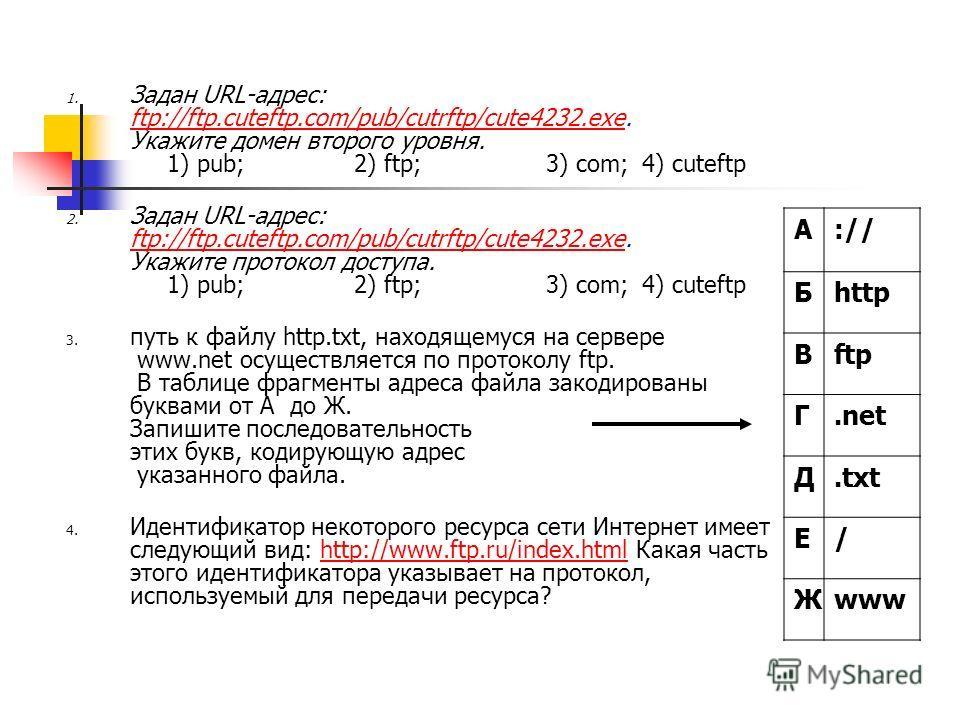 1. Задан URL-адрес: ftp://ftp.cuteftp.com/pub/cutrftp/cute4232.exe. Укажите домен второго уровня. 1) pub; 2) ftp; 3) com; 4) cuteftp ftp://ftp.cuteftp.com/pub/cutrftp/cute4232.exe 2. Задан URL-адрес: ftp://ftp.cuteftp.com/pub/cutrftp/cute4232.exe. Ук