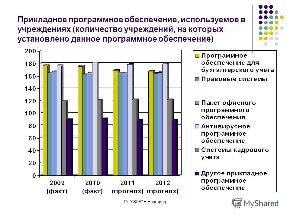 ГУ СККБ Н.Новгород Прикладное программное обеспечение, используемое в учреждениях (количество учреждений, на которых установлено данное программное обеспечение)