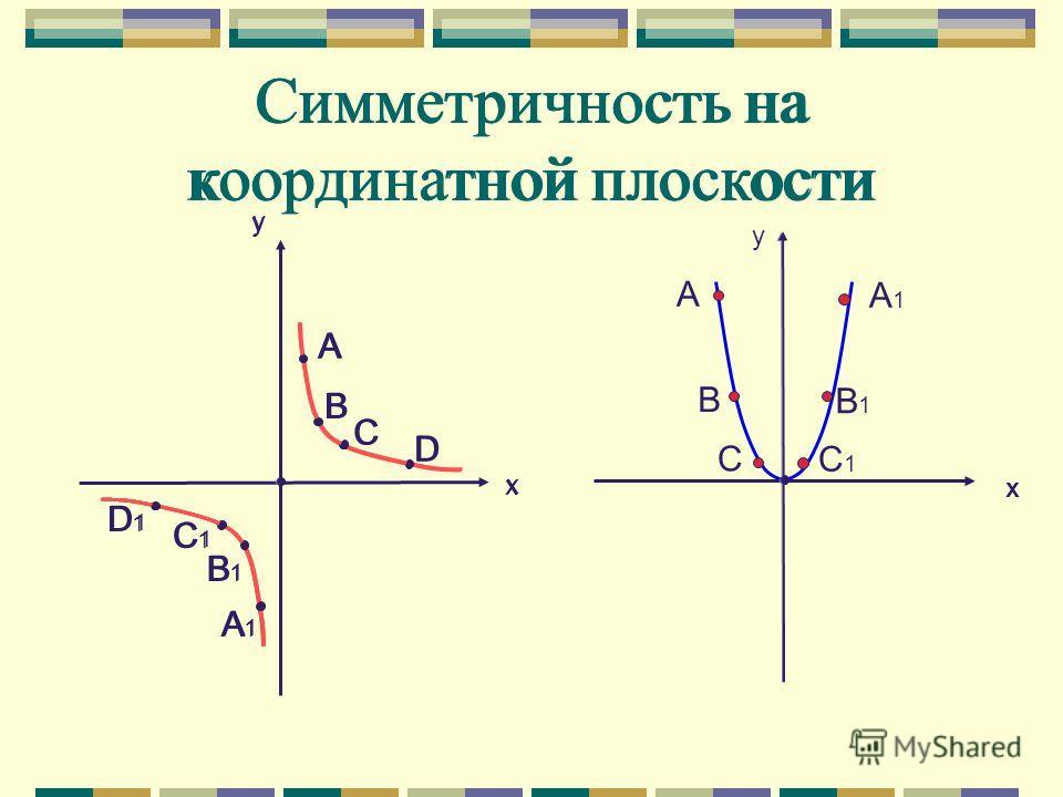 Симметричность на координатной плоскости A A1A1 B1B1 B C C1C1 Симметричность на координатной плоскости y y x x A B C D A1A1 B1B1 C1C1 D1D1 y x x A B C D A1A1 B1B1 C1C1 D1D1