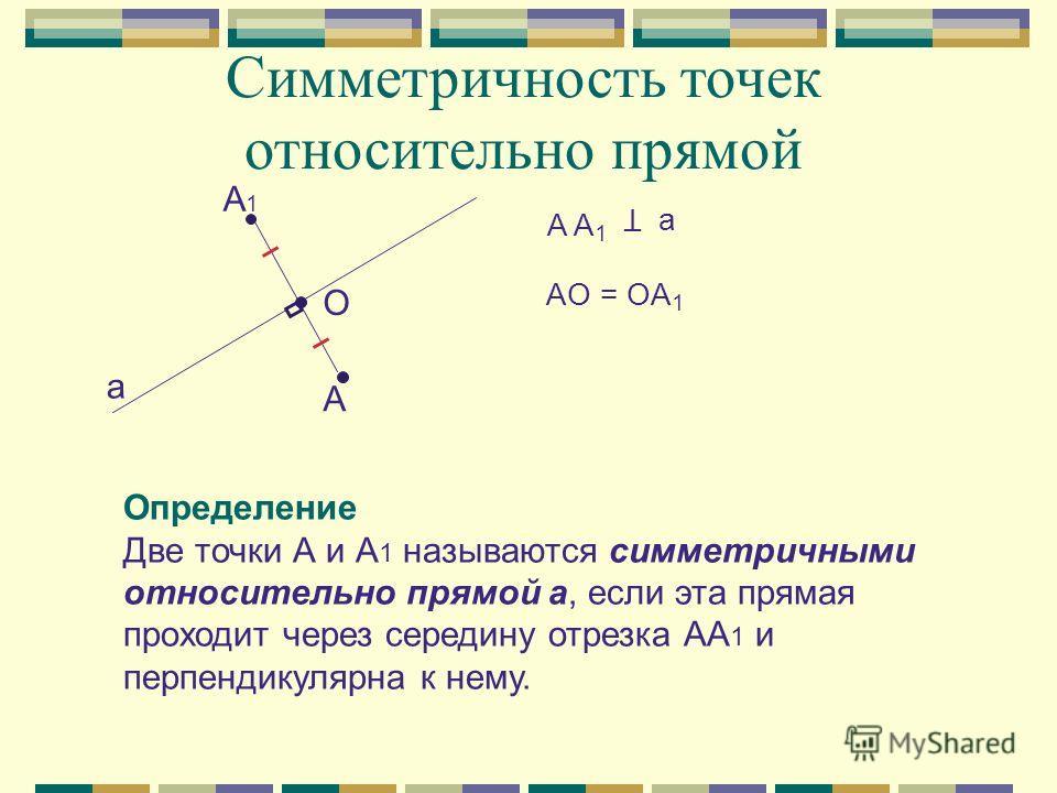 Симметричность точек относительно прямой A1A1 A a O A A 1 a Т AO = OA 1 Определение Две точки А и А 1 называются симметричными относительно прямой а, если эта прямая проходит через середину отрезка АА 1 и перпендикулярна к нему.