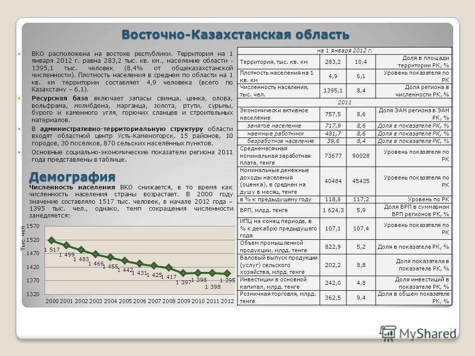 Восточно-Казахстанская область ВКО расположена на востоке республики. Территория на 1 января 2012 г. равна 283,2 тыс. кв. км., население области - 1395,1 тыс. человек (8,4% от общеказахстанской численности). Плотность населения в среднем по области н