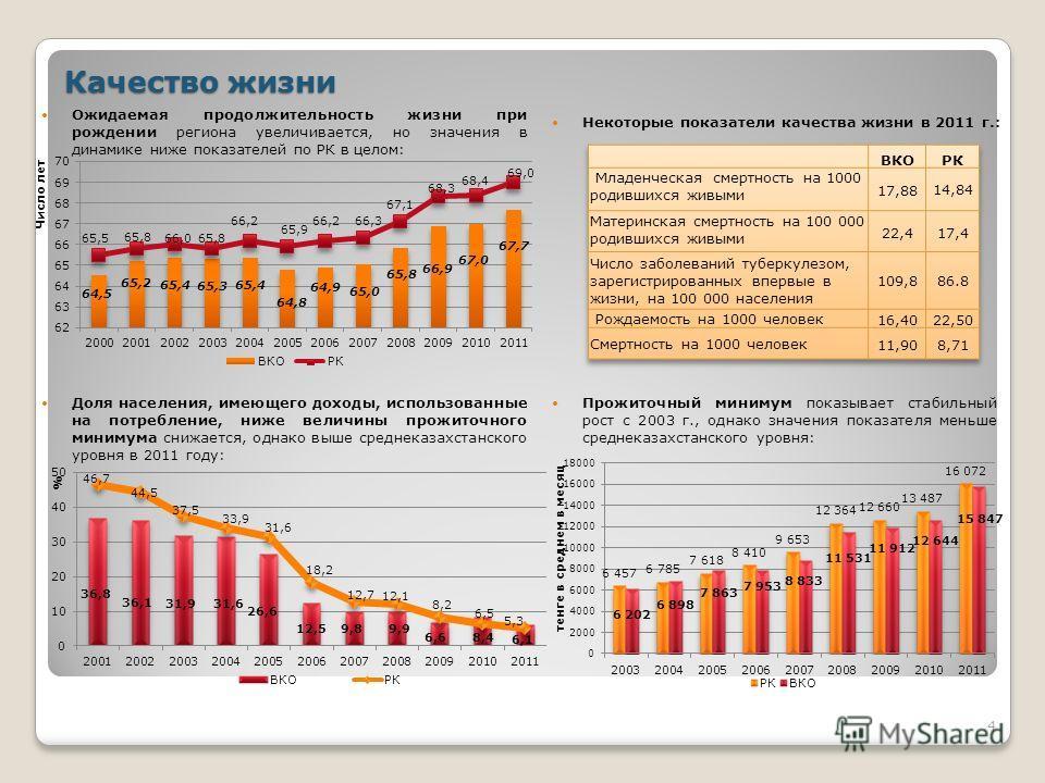 4 Качество жизни Прожиточный минимум показывает стабильный рост с 2003 г., однако значения показателя меньше среднеказахстанского уровня: Доля населения, имеющего доходы, использованные на потребление, ниже величины прожиточного минимума снижается, о