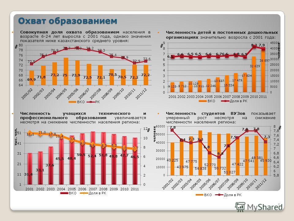 Совокупная доля охвата образованием населения в возрасте 6-24 лет выросла с 2001 года, однако значения показателя ниже казахстанского среднего уровня: 5 Охват образованием Численность учащихся технического и профессионального образования увеличиваетс