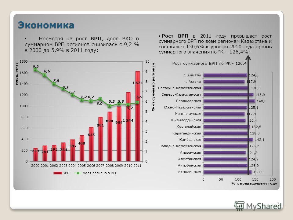 Экономика Несмотря на рост ВРП, доля ВКО в суммарном ВРП регионов снизилась с 9,2 % в 2000 до 5,9% в 2011 году: Рост ВРП в 2011 году превышает рост суммарного ВРП по всем регионам Казахстана и составляет 130,6% к уровню 2010 года против суммарного зн