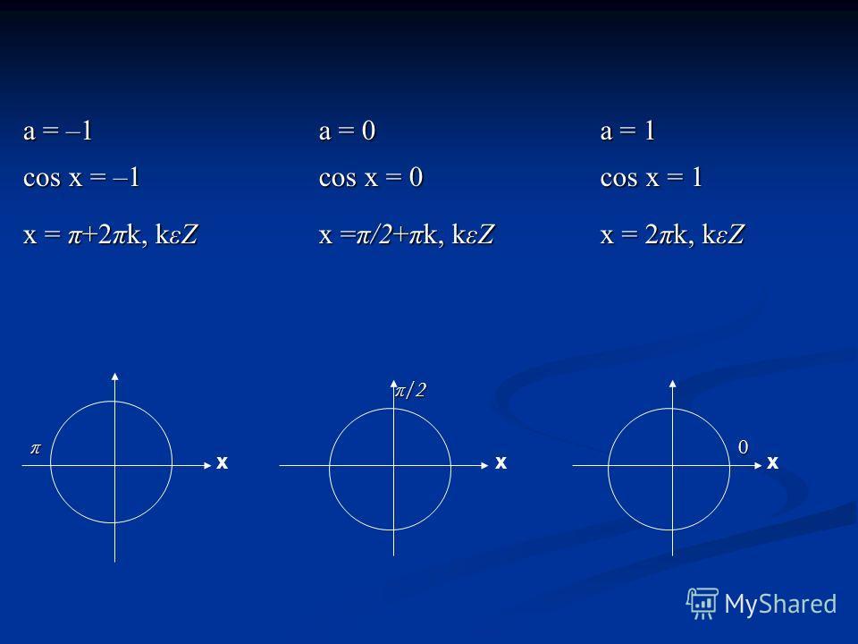 a = –1 a = 0 a = 1 cos x = –1 cos x = 0 cos x = 1 x = π+2πk, kεZ x = π+2πk, kεZ x =π/2+πk, kεZ x =π/2+πk, kεZ x = 2πk, kεZ x = 2πk, kεZ xxx π/2 π0